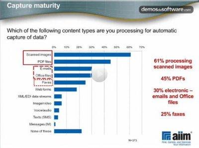 Impacto de la digitalización en los procesos de negocio. Webinar de 1 hora, por Kofax.
